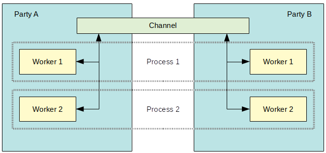 Channels and workers