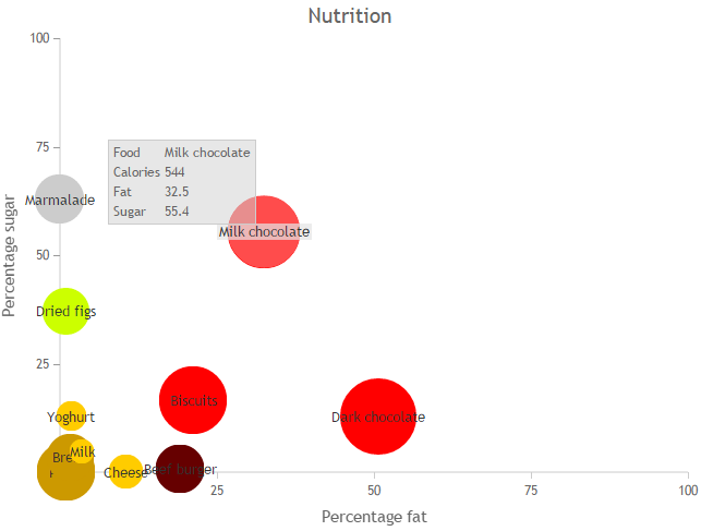 Nutrition information chart, showing control over point size, color, labels and tooltips