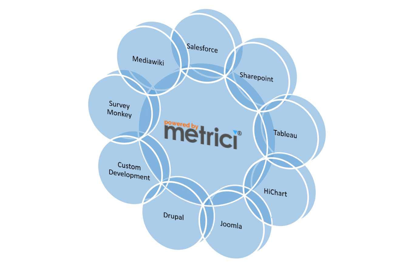 Positioning Metrici against other tools